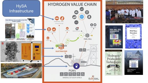Value of iridium in electrolysis could top R90bn mark in years ahead – HySA