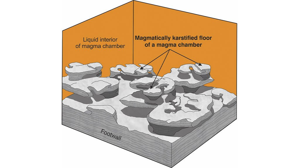 Challenge perspectives on Magma chambers