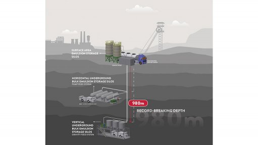 TAILOR-MADE DELIVERY SYSTEM This integrated EVDS delivers the base emulsion and sensitiser required directly to a storage facility underground.
