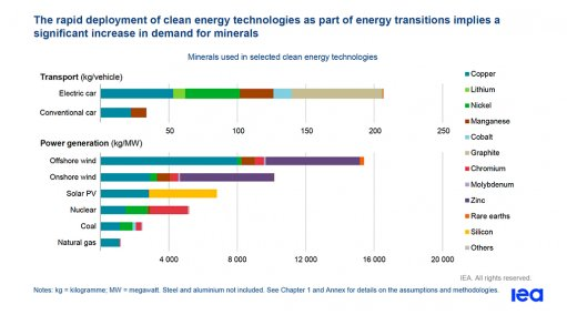IEA report outlines urgent need to accelerate investment in critical minerals needed to drive energy transitions