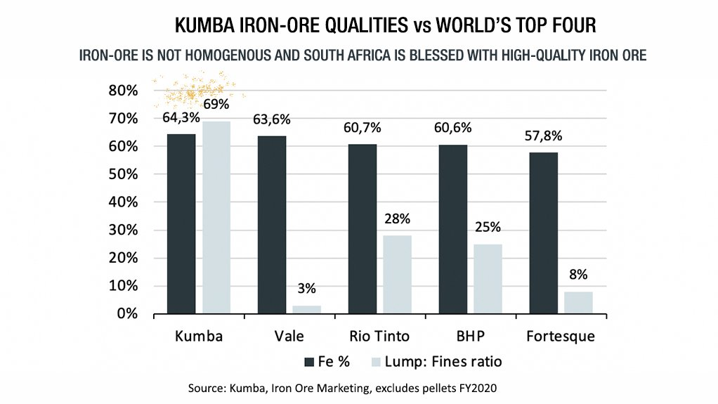 'Fairy dust' has rightly been sprinkled over Kumba's iron-ore versus the ore of the Top 4.
