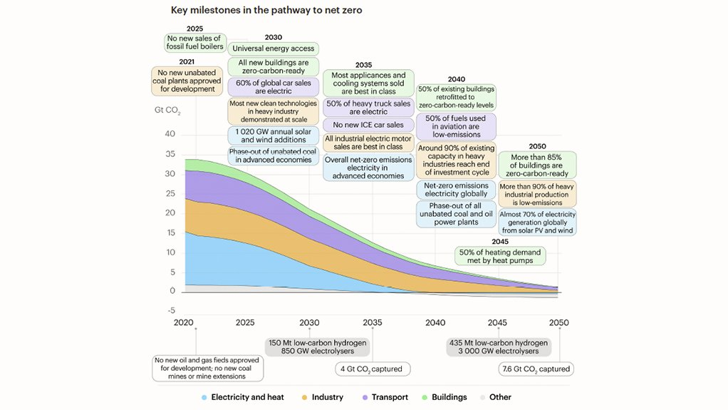 No place for new coal in $5tr/y transition to net-zero by 2050 – IEA study