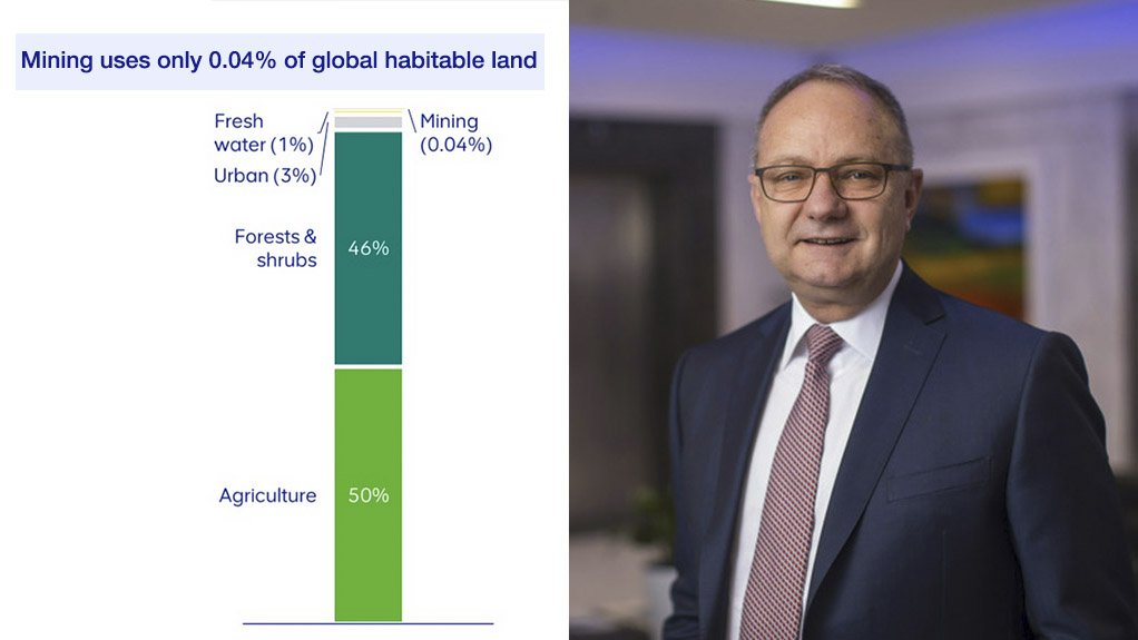 Mark Cutifani with chart showing thin slither at the top representing mining's 0.04% global footprint.