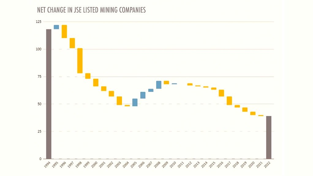 Steady decline in mining company listings on the JSE.