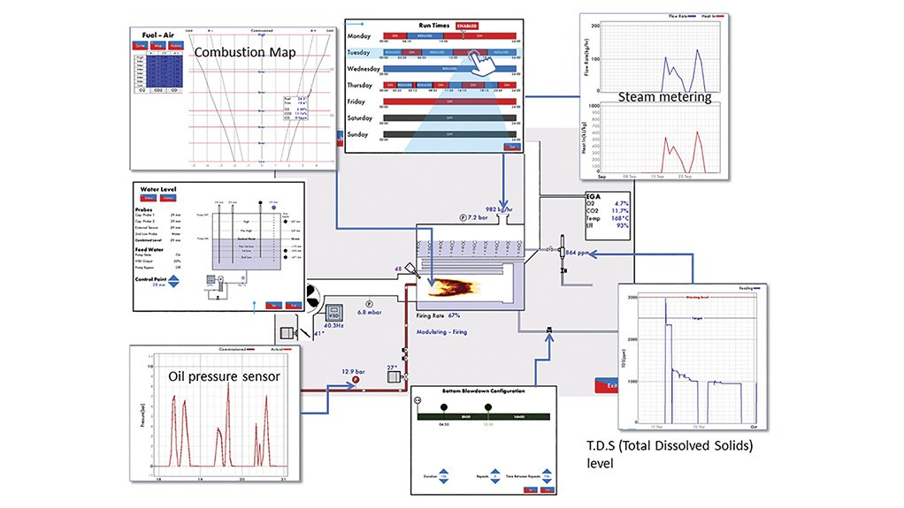 Regaining control of boiler and burner operations with Combustion Technology