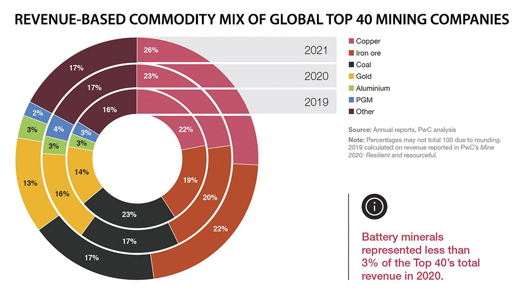 Market capitalisation of mining's Top 40 rose nearly two-thirds to $1.46-trillion.