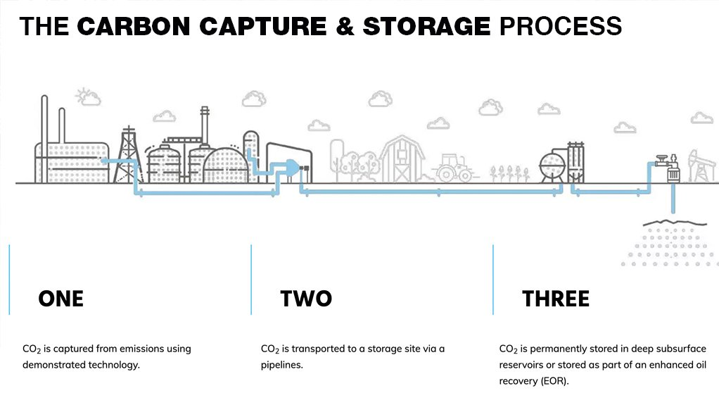 The carbon capture and storage process.