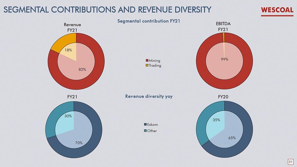 Wescoal's segmental contributions and revenue diversity.
