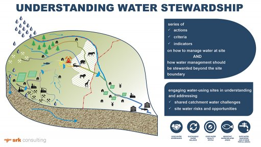 A site in a catchment taking cognizance of the effects of upstream activities on a site (red triangle) as well as the potential impact of site operations on downstream water users