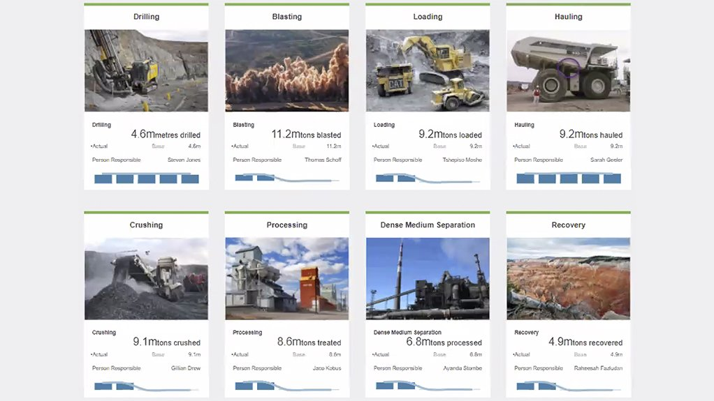 These images show drilling, blasting, loading, hauling, crushing and processing.
