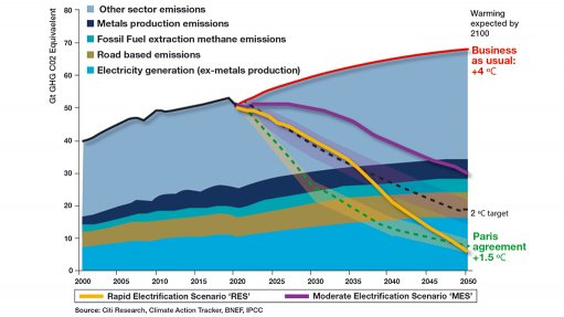 A graphic compiled the Citi Research on the fast and moderate way of meeting the Paris climate change accord.