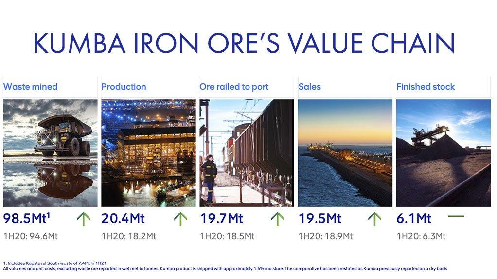 Image of the value chain of Kumba Iron Ore