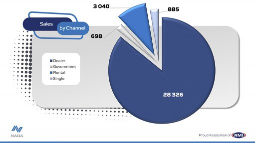 Graph of July 2021 sales division in SA auto market