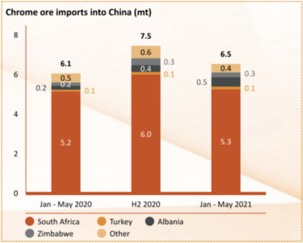 A slide of chrome ore imports into China from Merafe.