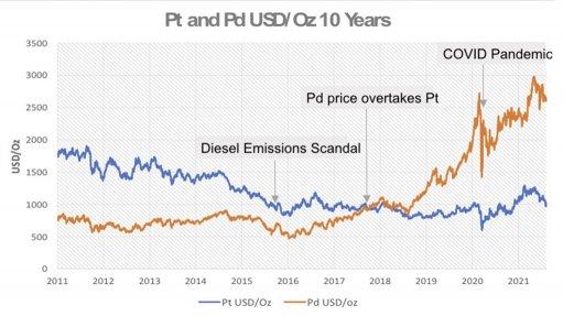 A graph depicting the comparison of platinum and palladium prices