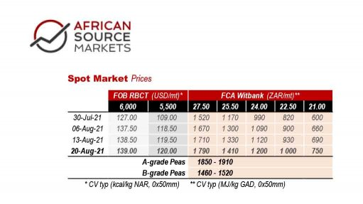 A table of Spot Market Prices