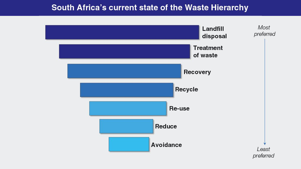 A graphic showing the current state of South Africa's implementation of the Waste Heirarchy