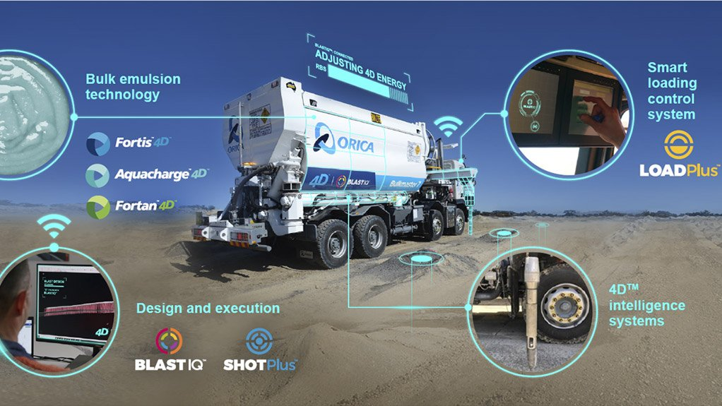 Convergence of Orica's technologies powering the revolutionary 4D™ Bulk system