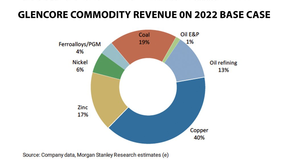 Screenshot of commodity revenue calculation by Morgan Stanley Research