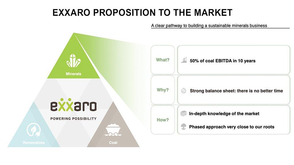 Screenshot of slide on website for Exxaro Capital Markets Day 2021
