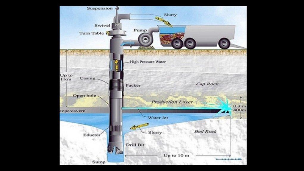 A diagram of borehole mining method