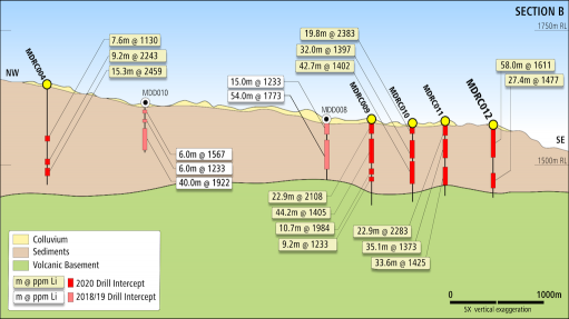 Image of schematic section across the McDermitt deposit, in the US