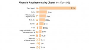UN seeks $254m to respond to escalating humanitarian crisis in gas-rich Cabo Delgado